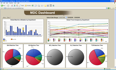 Custom Manufacturing Dashboard Software