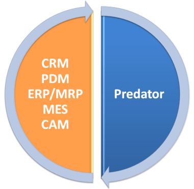 Predator ERP, MRP, MES and CAM Integration Services
