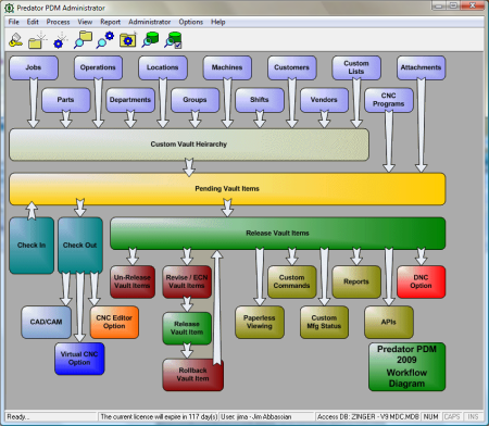 Predator PDM Software Overview